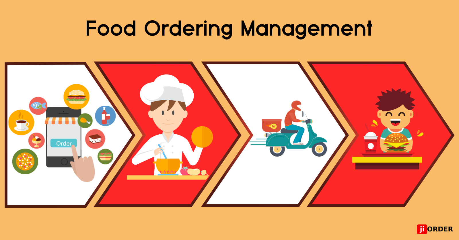Managing Your Online Food Ordering Business